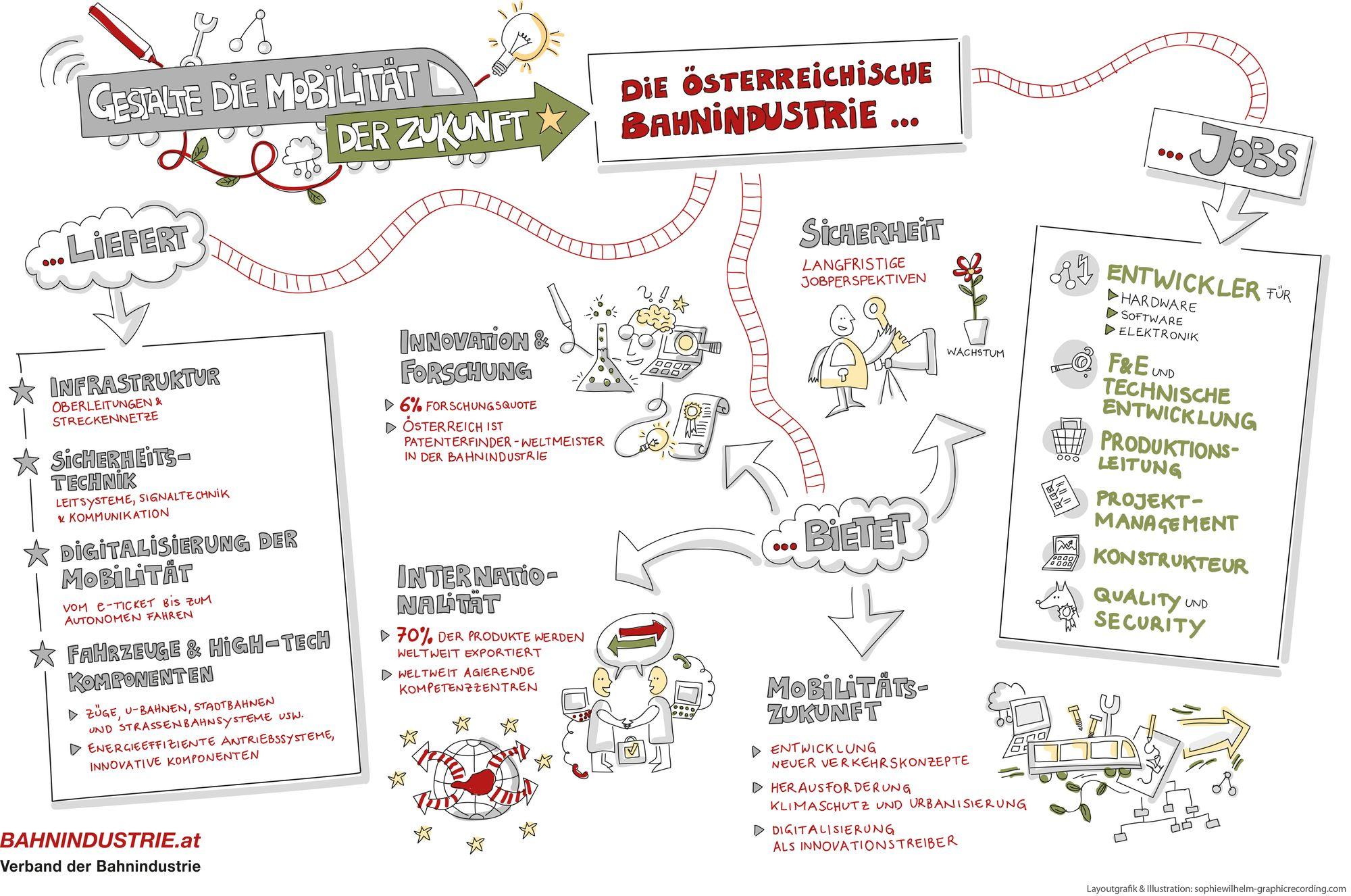 Folder für Jugendliche der ÖBB (Bahnindustrie in Österreich)